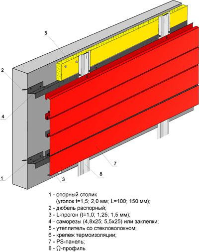 Облицовка фасада панелями