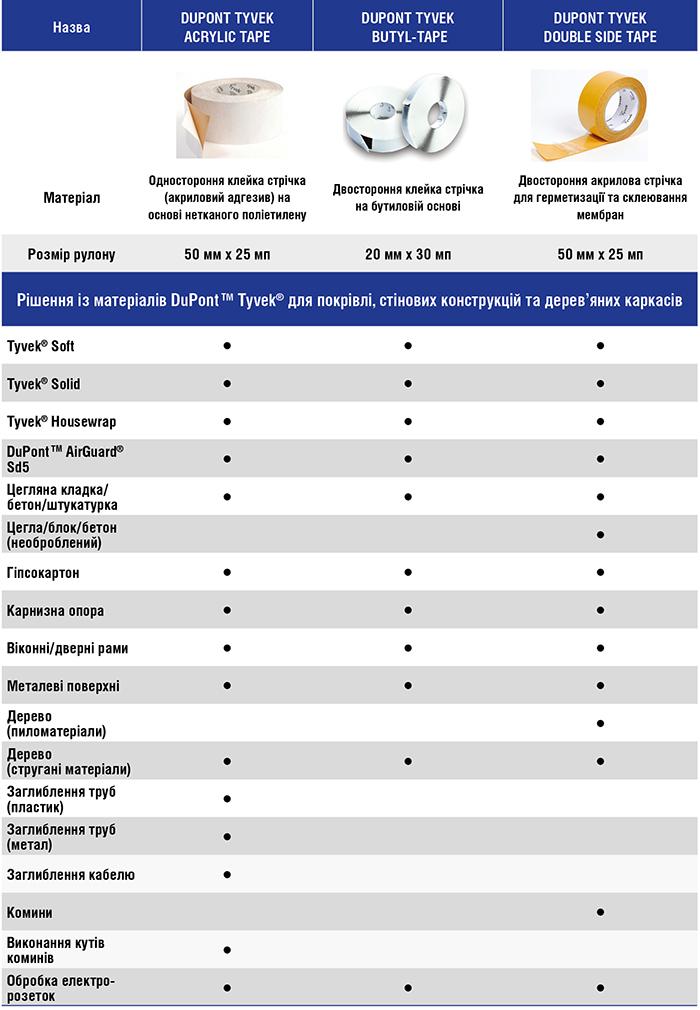 lenty-tyvek-ua