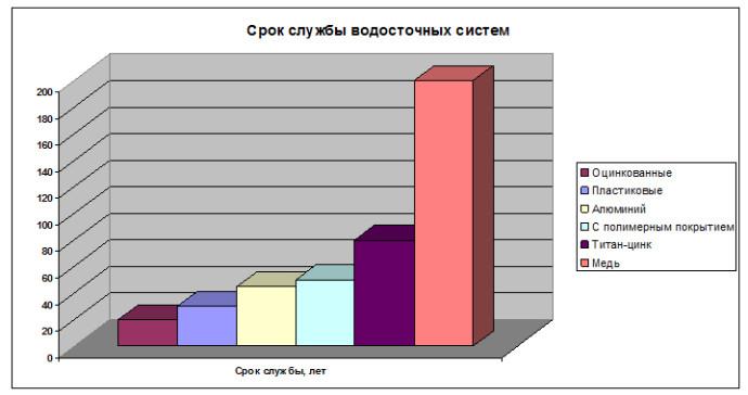 срок службы водосточных систем