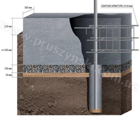 stroitelstvo-zaborov-kak-sdelat-fundament-pod-zabor-iz-proflista-svoimi-rukami (1)