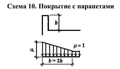 raschet-nagruzki-na-myagkuyu-krovlyu (1)