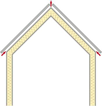 Вентиляция подкровельного пространства в утепленной мансарде через карниз и конек крыши